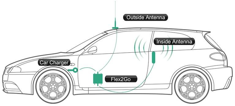 Flex2Go in Car